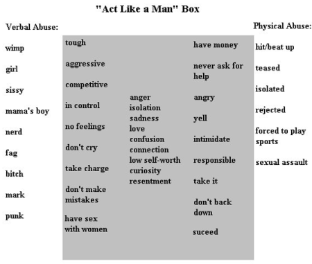 image of the act-like-a-man box